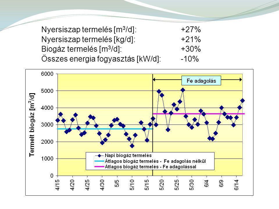 Nyersiszap termelés [m3/d]: +27%
